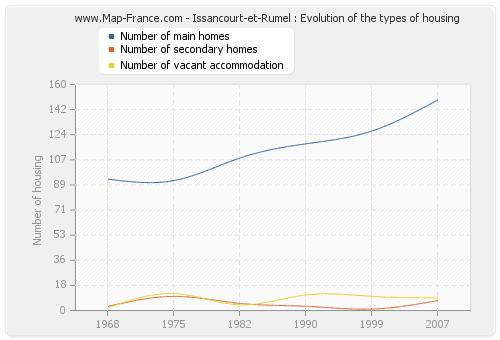 Issancourt-et-Rumel : Evolution of the types of housing