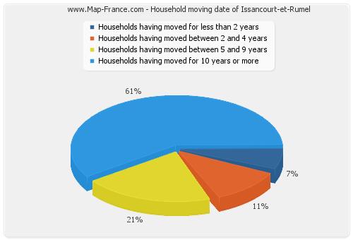 Household moving date of Issancourt-et-Rumel