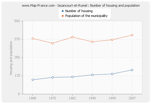 Issancourt-et-Rumel : Number of housing and population