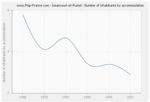 Issancourt-et-Rumel : Number of inhabitants by accommodation