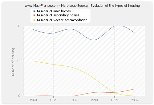 Mars-sous-Bourcq : Evolution of the types of housing