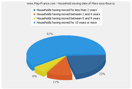 Household moving date of Mars-sous-Bourcq