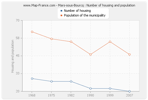 Mars-sous-Bourcq : Number of housing and population