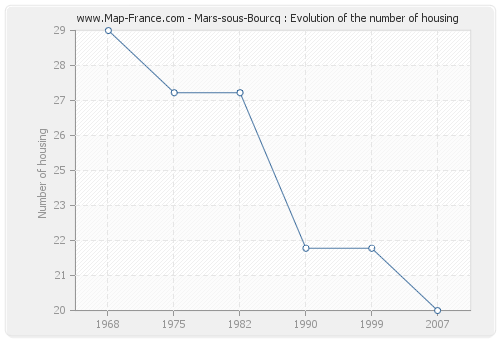 Mars-sous-Bourcq : Evolution of the number of housing