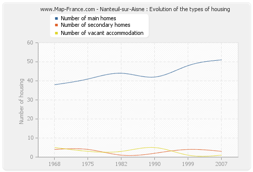 Nanteuil-sur-Aisne : Evolution of the types of housing
