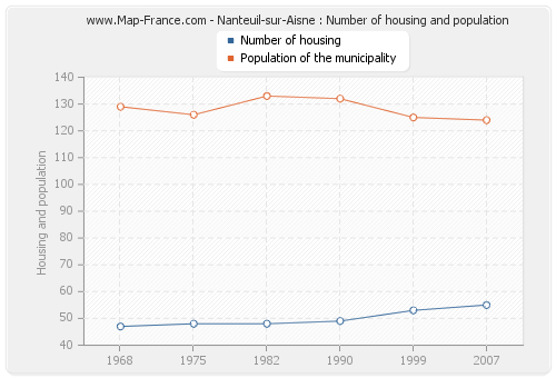 Nanteuil-sur-Aisne : Number of housing and population
