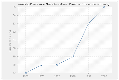 Nanteuil-sur-Aisne : Evolution of the number of housing