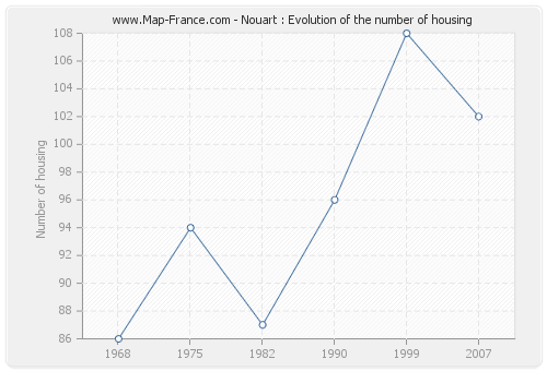 Nouart : Evolution of the number of housing