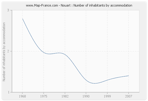 Nouart : Number of inhabitants by accommodation