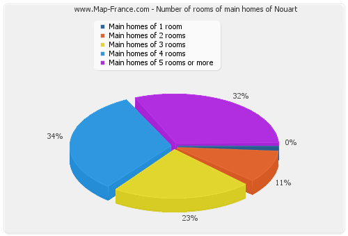 Number of rooms of main homes of Nouart