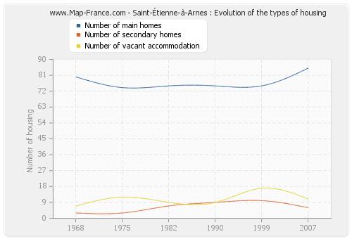 Saint-Étienne-à-Arnes : Evolution of the types of housing