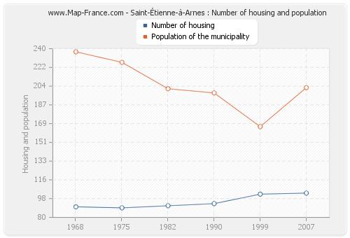 Saint-Étienne-à-Arnes : Number of housing and population