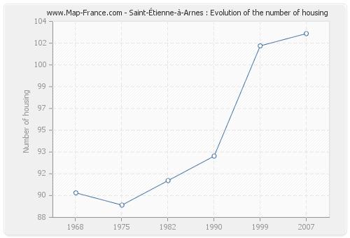 Saint-Étienne-à-Arnes : Evolution of the number of housing