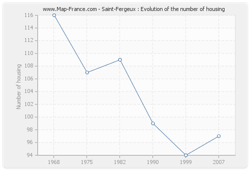 Saint-Fergeux : Evolution of the number of housing