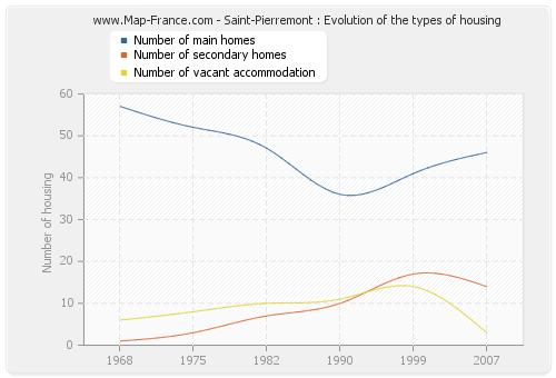 Saint-Pierremont : Evolution of the types of housing