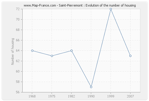 Saint-Pierremont : Evolution of the number of housing