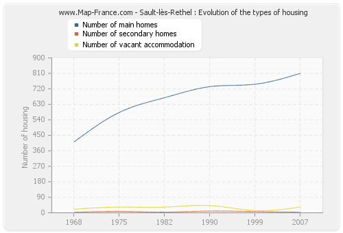 Sault-lès-Rethel : Evolution of the types of housing