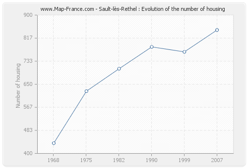 Sault-lès-Rethel : Evolution of the number of housing