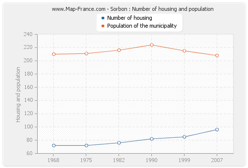 Sorbon : Number of housing and population