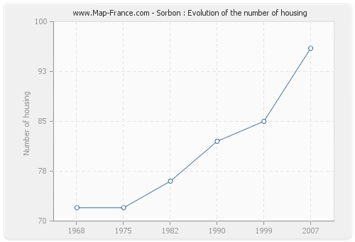 Sorbon : Evolution of the number of housing