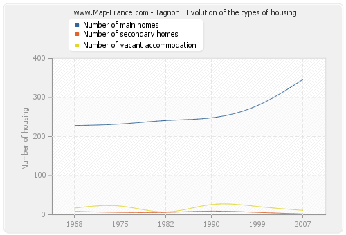 Tagnon : Evolution of the types of housing