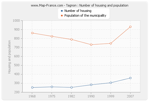Tagnon : Number of housing and population