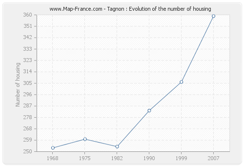 Tagnon : Evolution of the number of housing