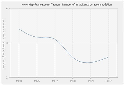 Tagnon : Number of inhabitants by accommodation