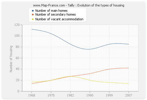Tailly : Evolution of the types of housing
