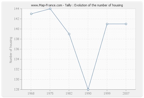 Tailly : Evolution of the number of housing