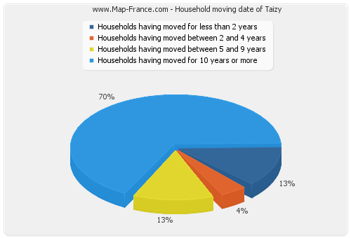 Household moving date of Taizy