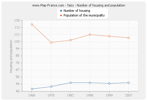 Taizy : Number of housing and population