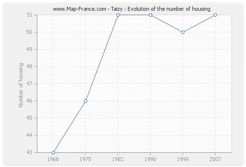 Taizy : Evolution of the number of housing