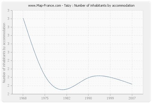 Taizy : Number of inhabitants by accommodation