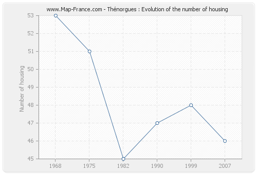 Thénorgues : Evolution of the number of housing