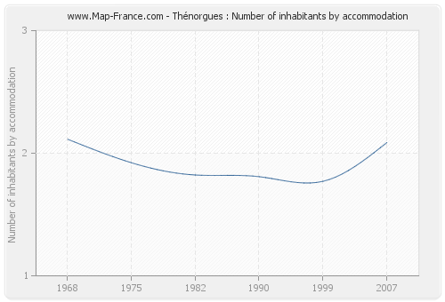 Thénorgues : Number of inhabitants by accommodation