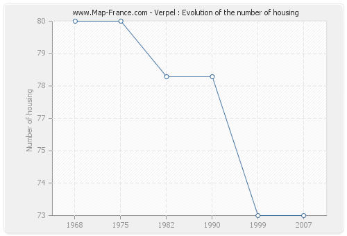 Verpel : Evolution of the number of housing