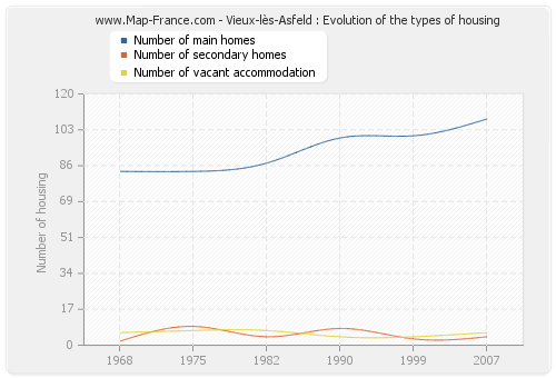 Vieux-lès-Asfeld : Evolution of the types of housing