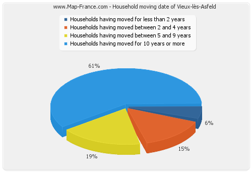 Household moving date of Vieux-lès-Asfeld