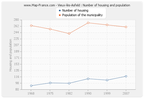 Vieux-lès-Asfeld : Number of housing and population