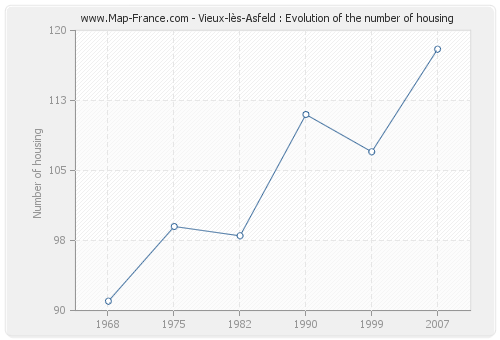 Vieux-lès-Asfeld : Evolution of the number of housing