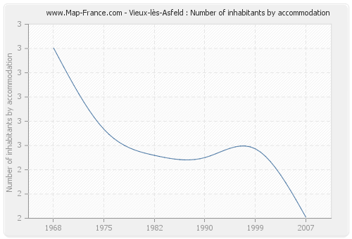Vieux-lès-Asfeld : Number of inhabitants by accommodation