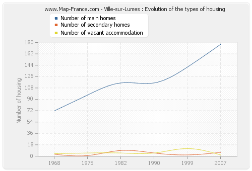 Ville-sur-Lumes : Evolution of the types of housing