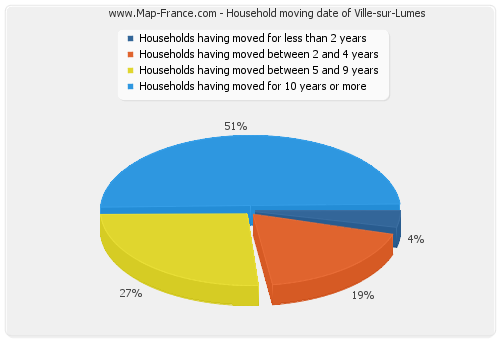 Household moving date of Ville-sur-Lumes