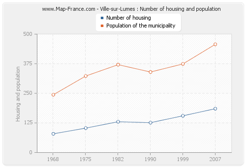 Ville-sur-Lumes : Number of housing and population