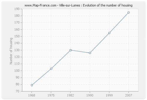 Ville-sur-Lumes : Evolution of the number of housing