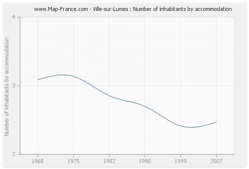 Ville-sur-Lumes : Number of inhabitants by accommodation