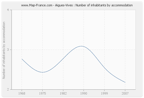 Aigues-Vives : Number of inhabitants by accommodation