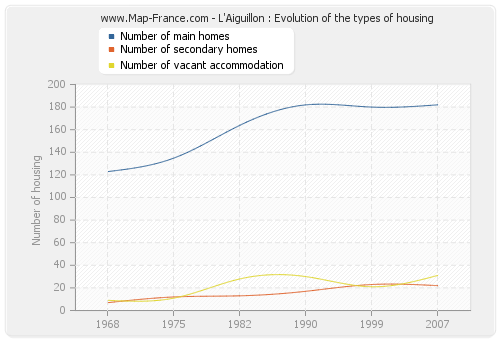L'Aiguillon : Evolution of the types of housing