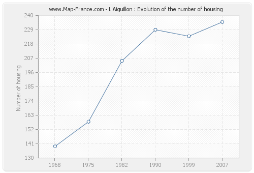 L'Aiguillon : Evolution of the number of housing